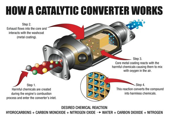 How Catalytic Converter Works Olala Propx Co