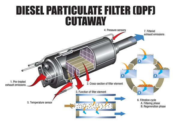 Particulate Exhaust Hood ~ Cataclean de diesel cleans as you drive