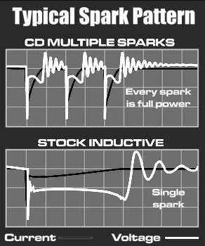 Typical Spark Pattern