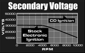 Secondary Voltage