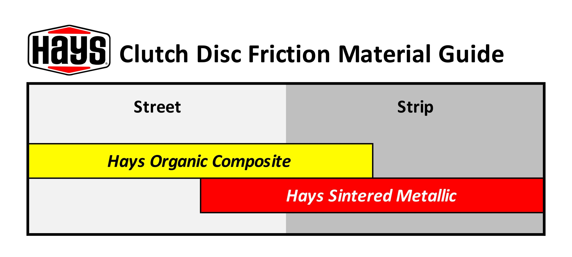 Hays Clutch Friction Guide