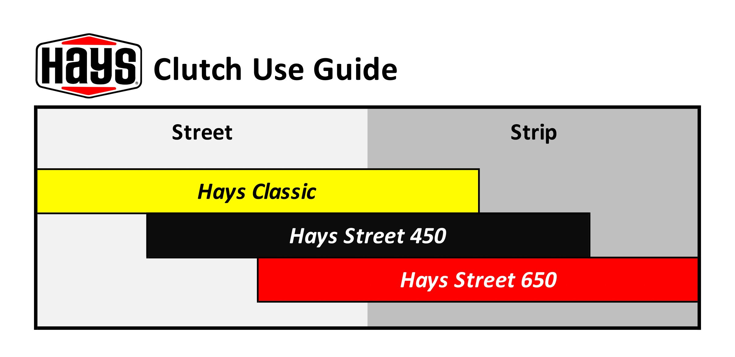 Hays Clutch Use Guide